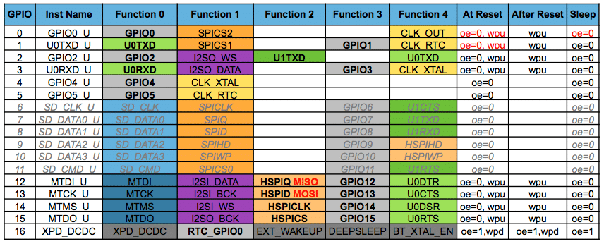 ESP8266 - функции пинов